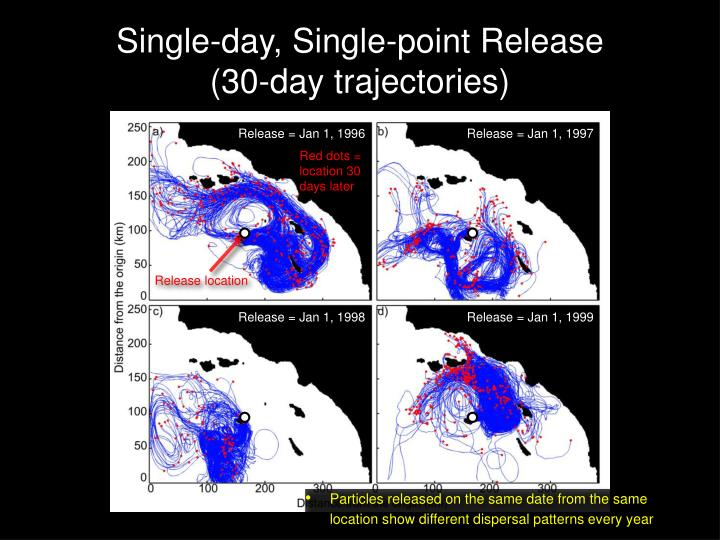 Single day single point release 30 day trajectories
