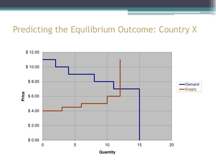 Predicting the Equilibrium Outcome: Country X