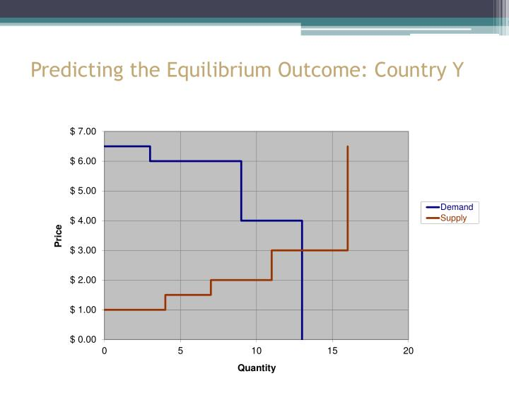Predicting the Equilibrium Outcome: Country Y