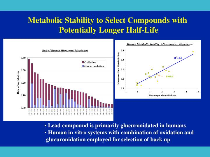 Metabolic Stability to Select Compounds with