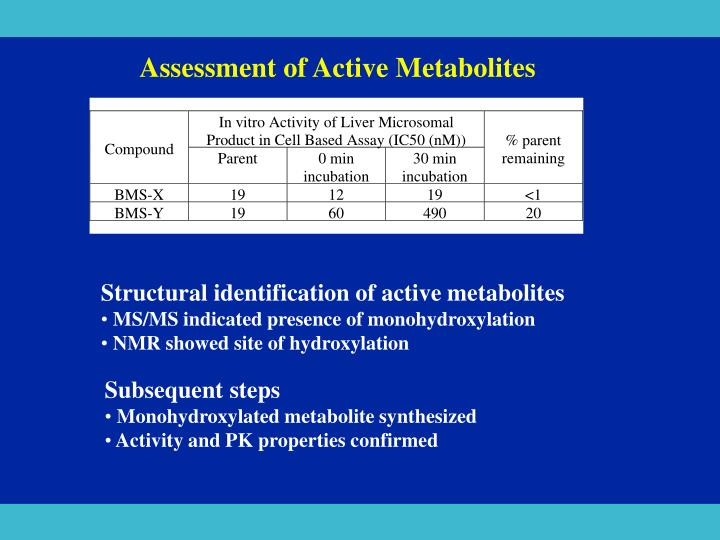 Assessment of Active Metabolites