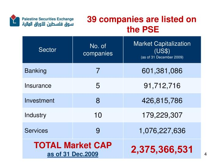 39 companies are listed on