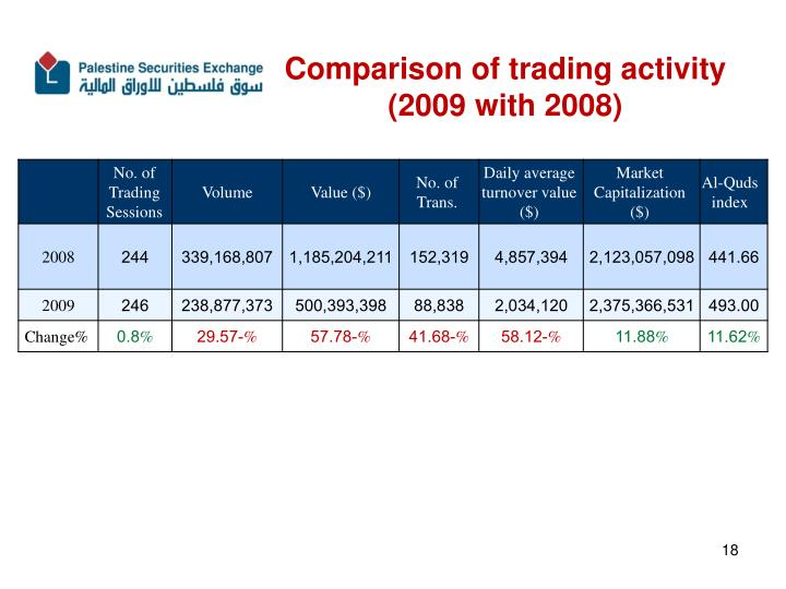 Comparison of trading activity
