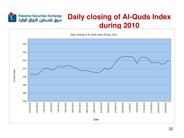 Daily closing of Al-Quds Index during 2010