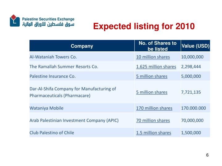 Expected listing for 2010