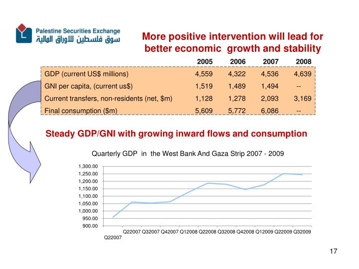 More positive intervention will lead for  better economic  growth and stability