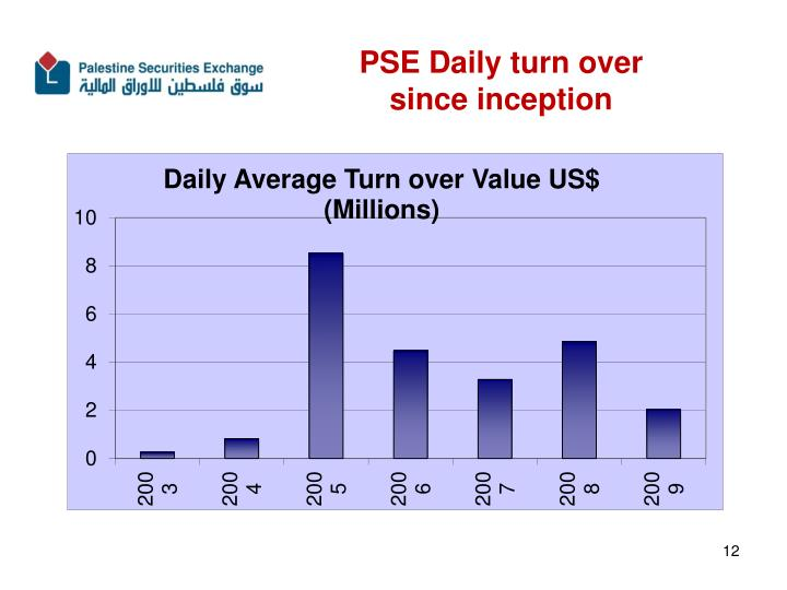 PSE Daily turn over