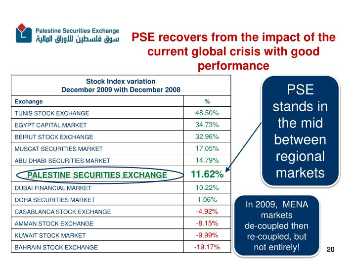 PSE recovers from the impact of the current global crisis with good performance