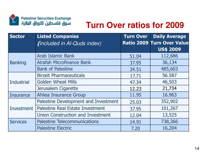 Turn Over ratios for 2009