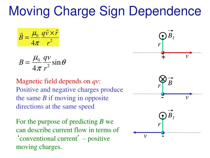 Moving Charge Sign Dependence