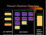 thread s runtime data area