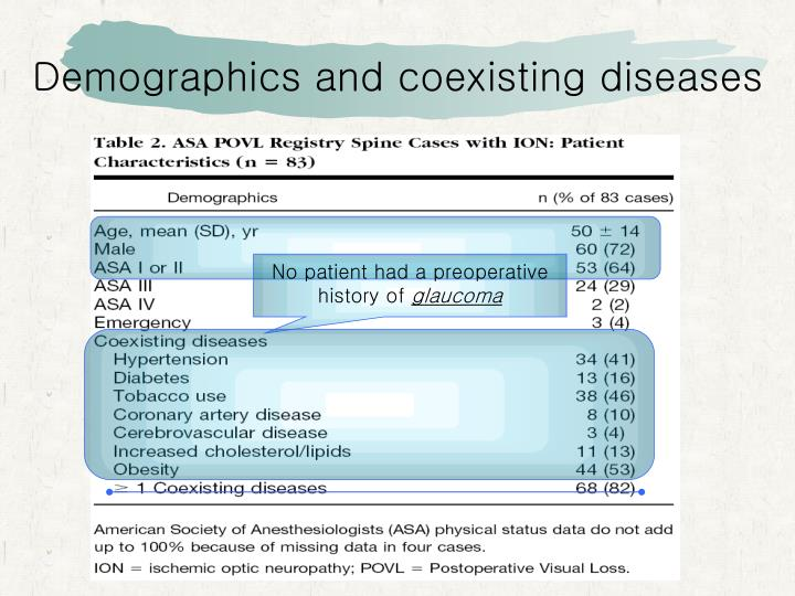 Demographics and coexisting diseases