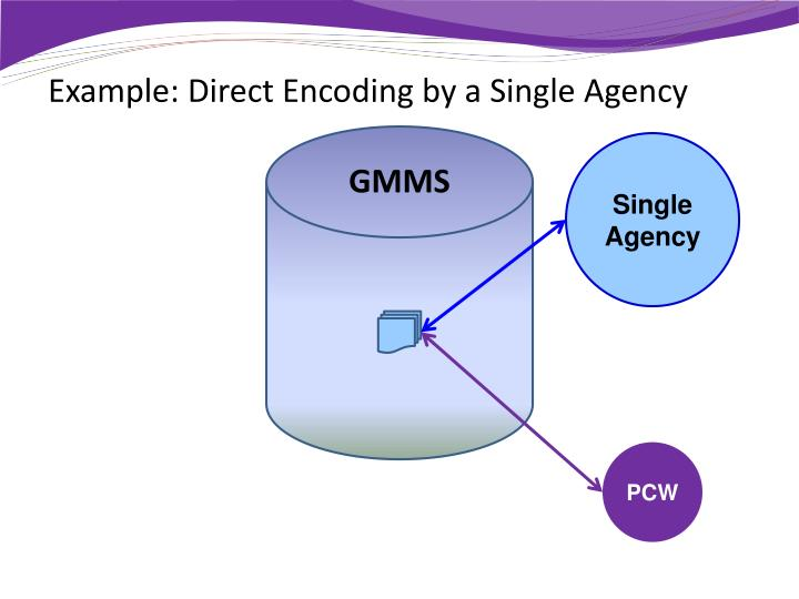 Example: Direct Encoding by a Single Agency