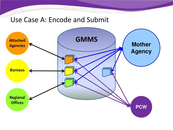 Use Case A: Encode and Submit