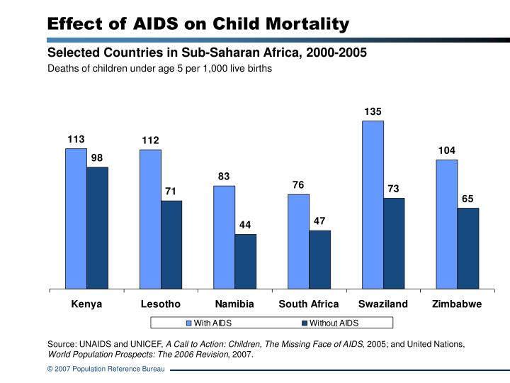 the effects of aids