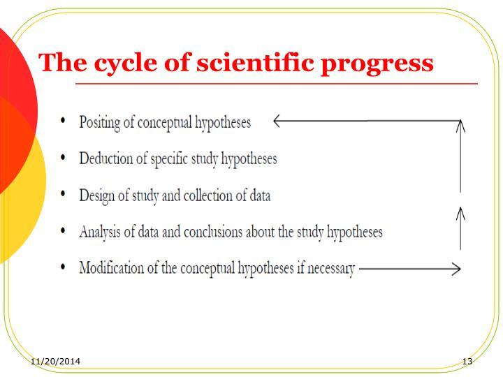 The cycle of scientific progress