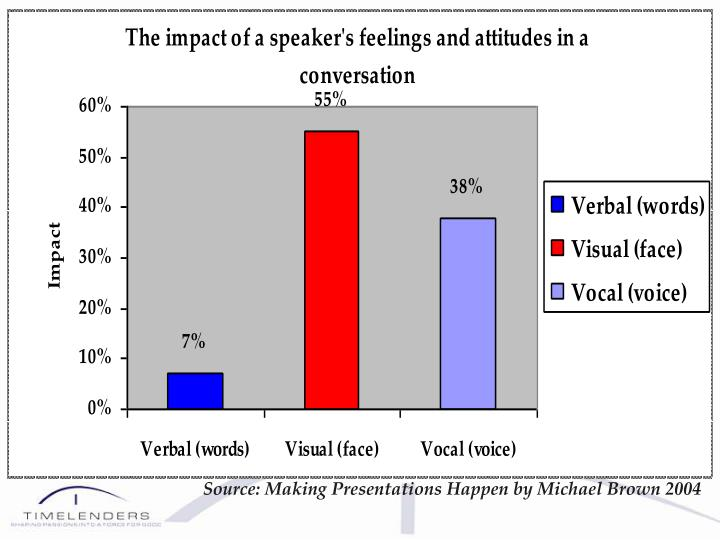 Source: Making Presentations Happen by Michael Brown 2004