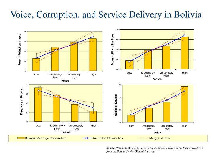 Voice, Corruption, and Service Delivery in Bolivia