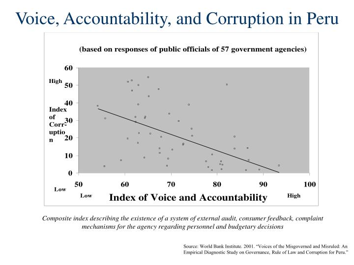 Voice, Accountability, and Corruption in Peru