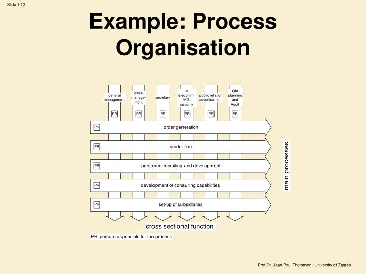 Example: Process Organisation