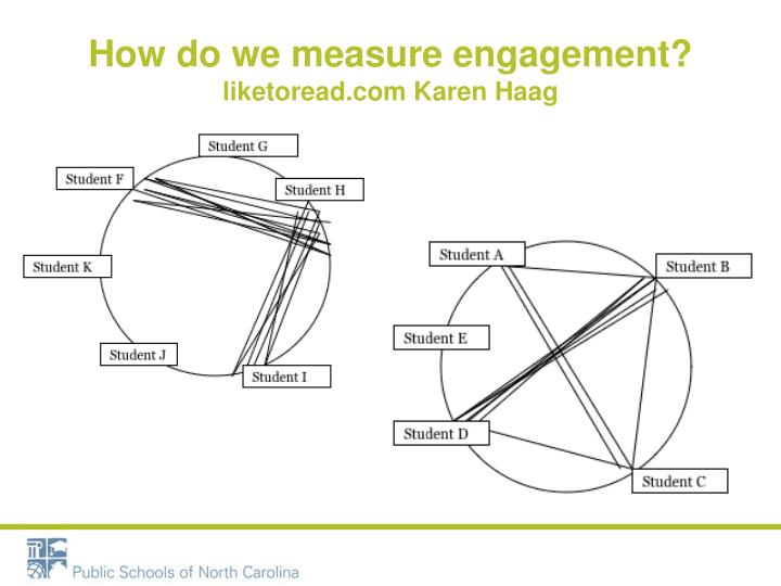 How do we measure engagement?