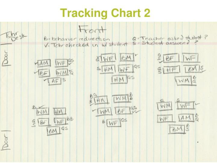 Tracking Chart 2