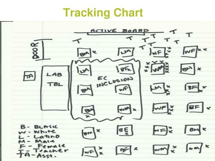 Tracking Chart
