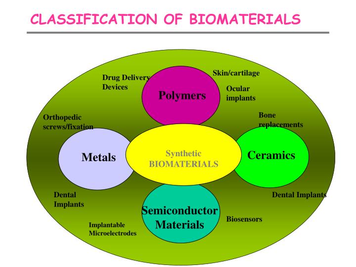 PPT - CLASSIFICATION OF BIOMATERIALS PowerPoint Presentation - ID