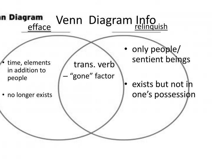 Venn  Diagram Info