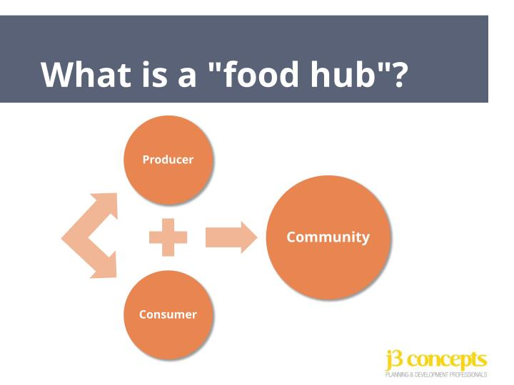"""What is a """"food hub""""?"""