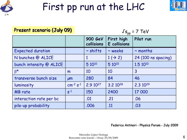 First pp run at the LHC