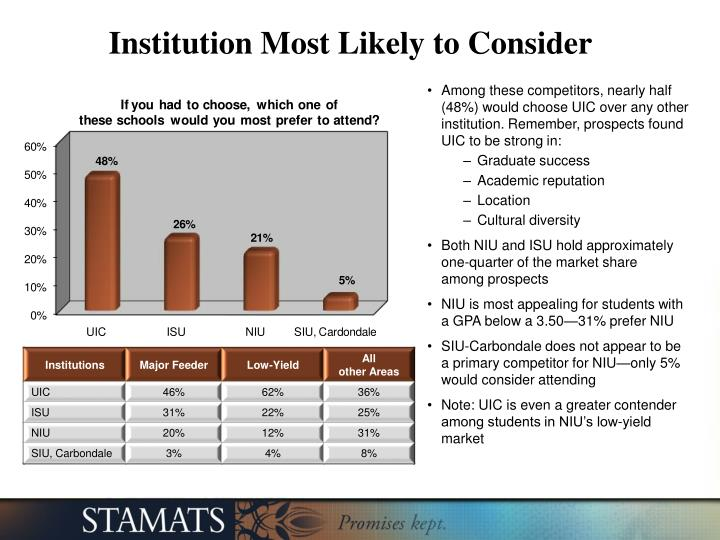 Institution Most Likely to Consider