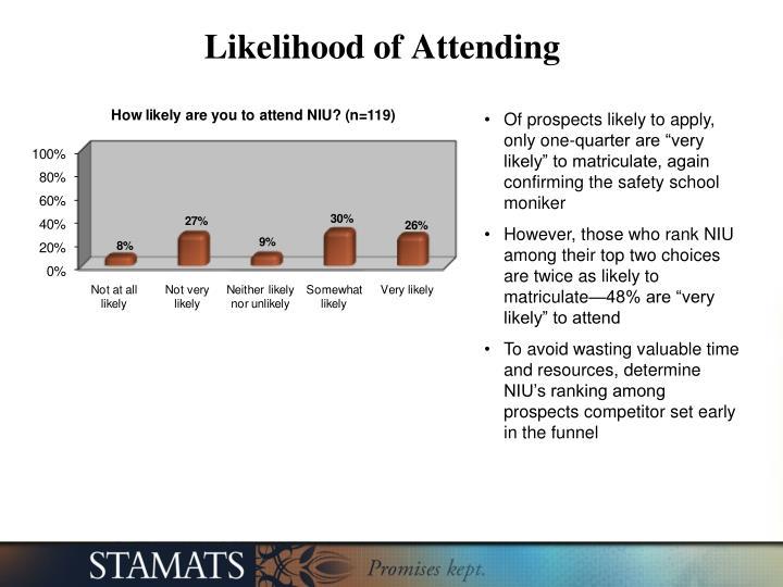 Likelihood of Attending
