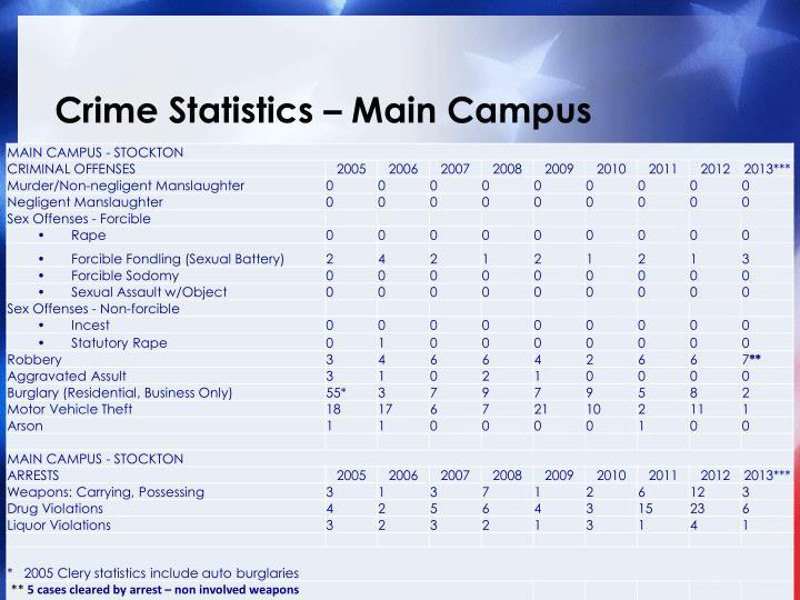 Crime statistics main campus