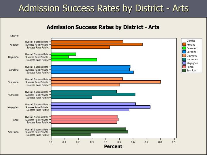 Admission Success Rates by District - Arts