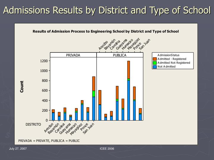 Admissions Results by District and Type of School