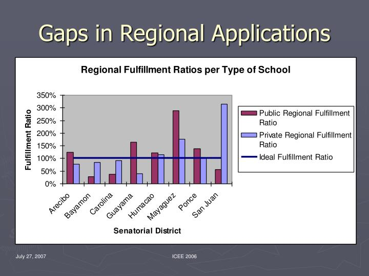 Gaps in Regional Applications
