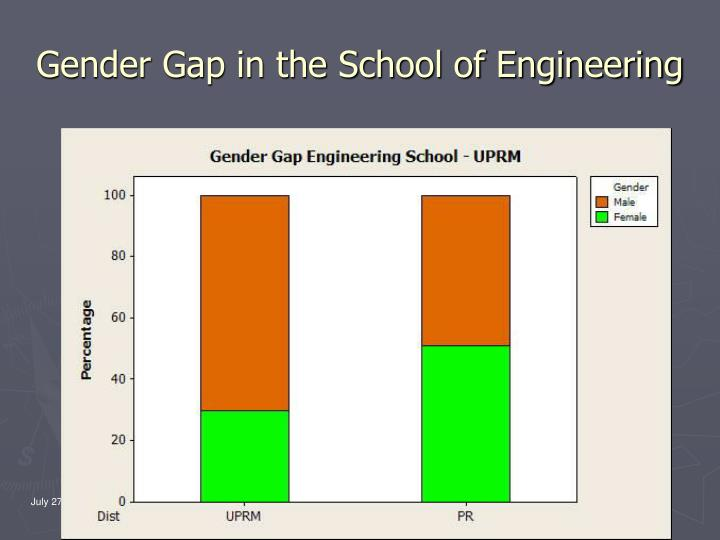 Gender Gap in the School of Engineering