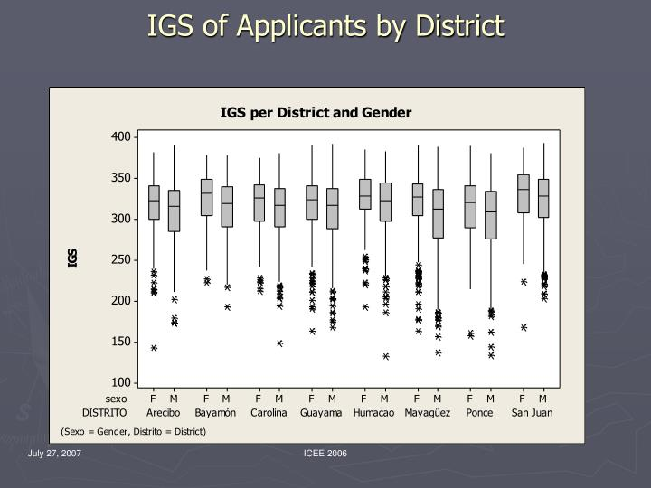 IGS of Applicants by District
