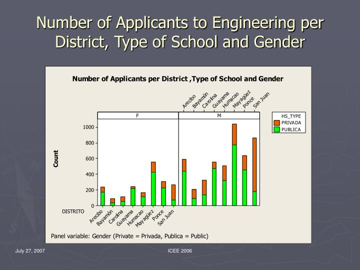 Number of Applicants to Engineering per District, Type of School and Gender