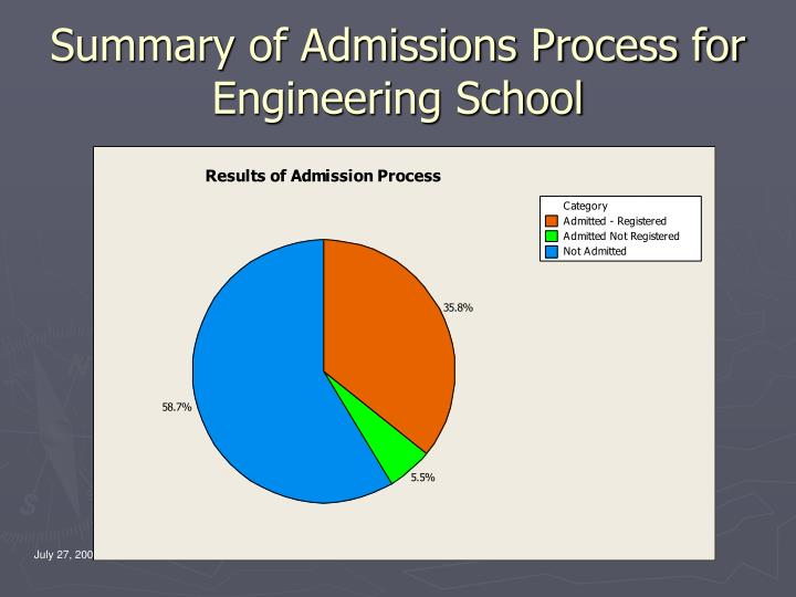 Summary of Admissions Process for Engineering School