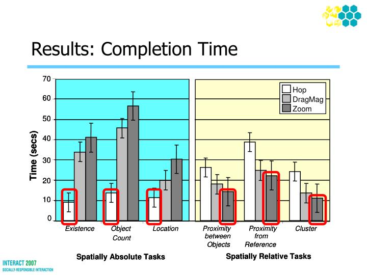Results: Completion Time