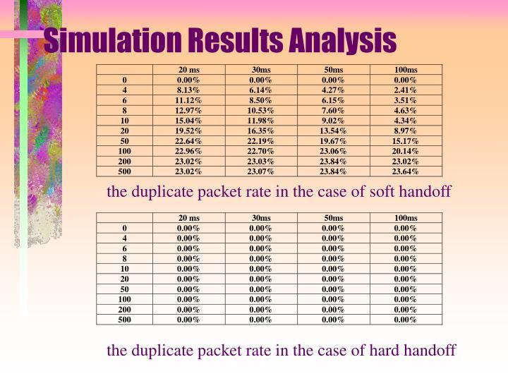 Simulation Results Analysis
