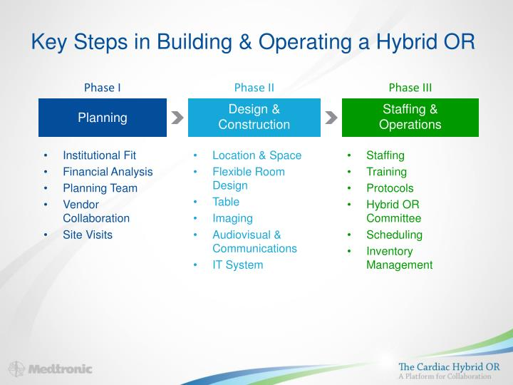 PPT - Key Steps in Building & Operating a Hybrid OR