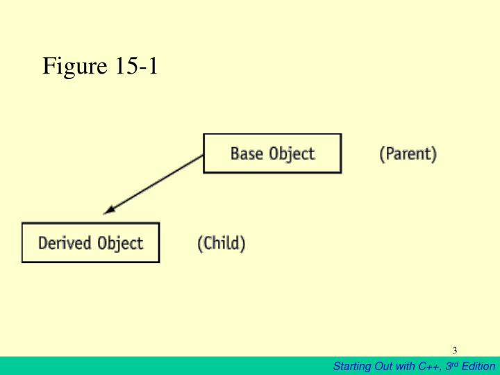 Figure 15 1