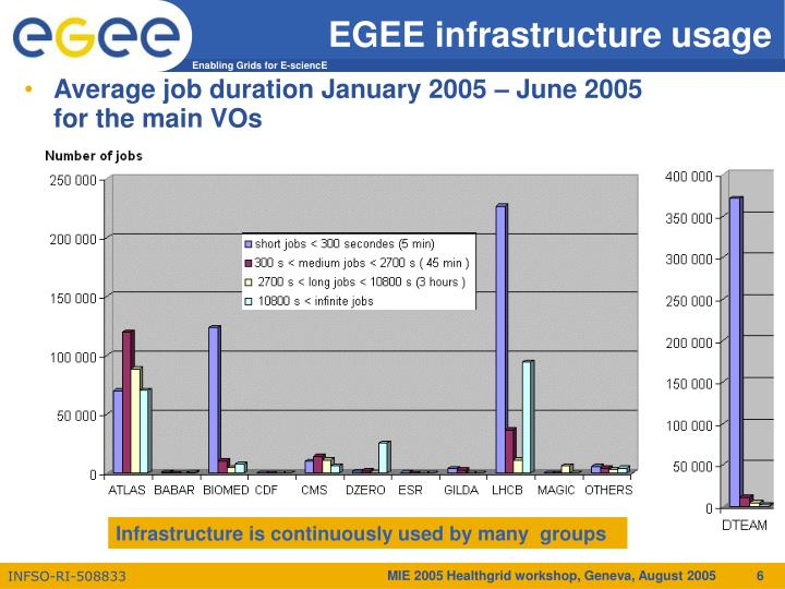 EGEE infrastructure usage
