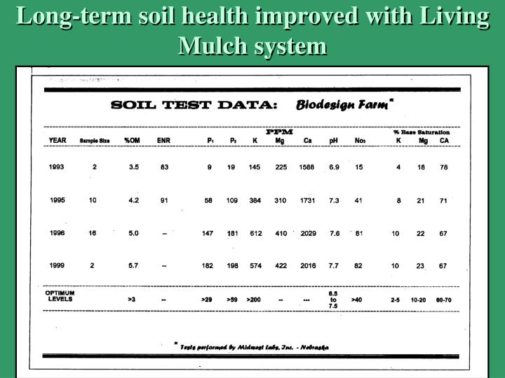 Long-term soil health improved with Living Mulch system