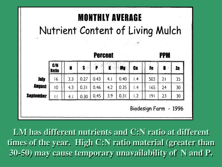 LM has different nutrients and C:N ratio at different times of the year.  High C:N ratio material (greater than 30-50) may cause temporary unavailability of  N and P.
