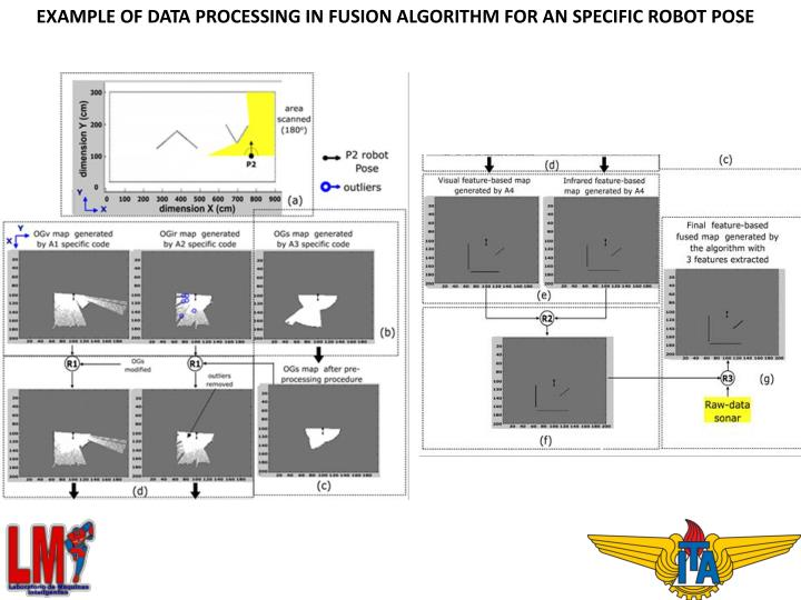 Example of data processing in fusion algorithm for an specific robot pose