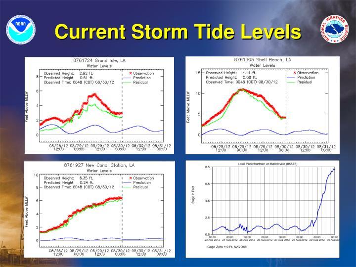 Current Storm Tide Levels